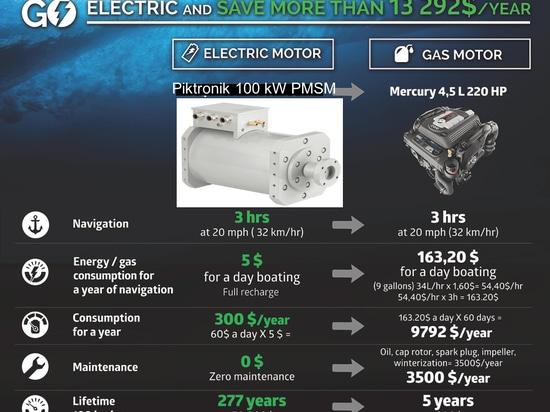 Elettrico contro la prestazione Bruce 22 del gas