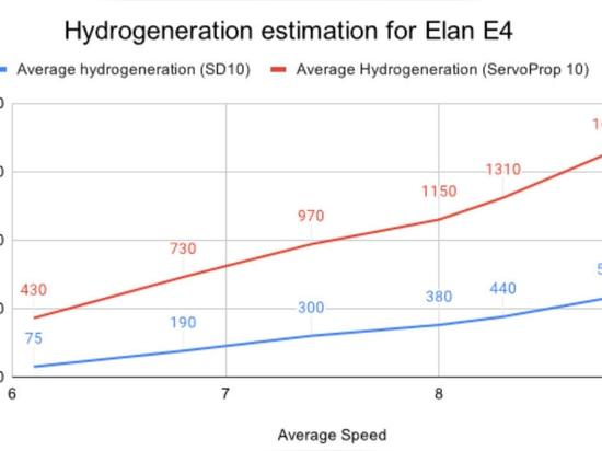 GRAFICO 1: Previsione della generazione di energia di Elan E4