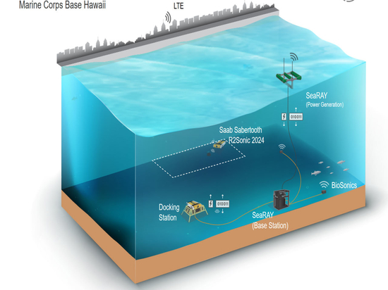 Hawaii Wave Energy Test Site (WETS).