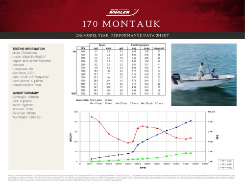 170 MONTAUK PERFORMANCE DATA SHEET 2016