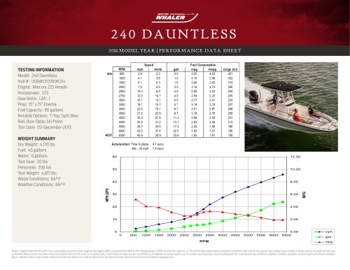 240 DAUNTLESS PERFORMANCE DATA SHEET 2016