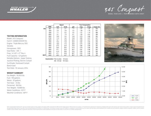 345 Conquest Pilothouse Performance Data - 2015