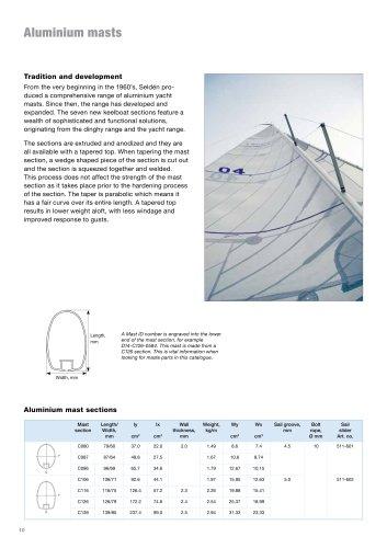 Keelboat masts