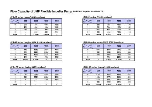 JMP FLOW CAPACITY