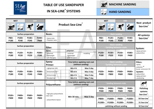 TABLE OF USE SANDPAPER IN SEA-LINE® SYSTEMS